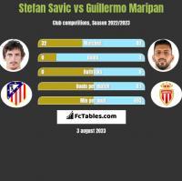 Stefan Savić vs Guillermo Maripan h2h player stats