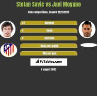 Stefan Savic vs Javi Moyano h2h player stats