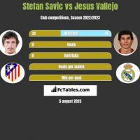 Stefan Savic vs Jesus Vallejo h2h player stats