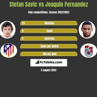 Stefan Savic vs Joaquin Fernandez h2h player stats