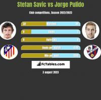 Stefan Savic vs Jorge Pulido h2h player stats