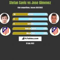 Stefan Savić vs Jose Gimenez h2h player stats
