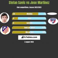 Stefan Savic vs Jose Martinez h2h player stats