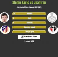 Stefan Savić vs Juanfran h2h player stats
