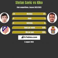 Stefan Savic vs Kiko h2h player stats
