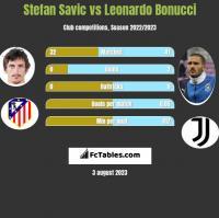 Stefan Savic vs Leonardo Bonucci h2h player stats
