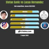 Stefan Savić vs Lucas Hernandez h2h player stats