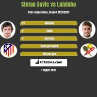 Stefan Savic vs Luisinho h2h player stats