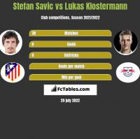 Stefan Savić vs Lukas Klostermann h2h player stats