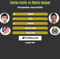 Stefan Savic vs Mario Gaspar h2h player stats