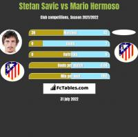 Stefan Savić vs Mario Hermoso h2h player stats