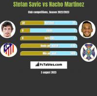 Stefan Savic vs Nacho Martinez h2h player stats