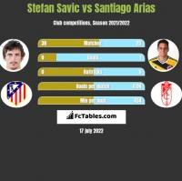 Stefan Savić vs Santiago Arias h2h player stats