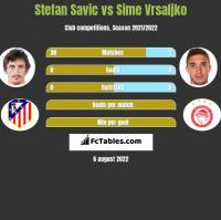 Stefan Savic vs Sime Vrsaljko h2h player stats