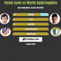 Stefan Savić vs Martin Aguirregabiria h2h player stats