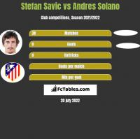 Stefan Savić vs Andres Solano h2h player stats