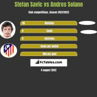 Stefan Savic vs Andres Solano h2h player stats