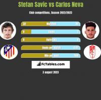 Stefan Savic vs Carlos Neva h2h player stats
