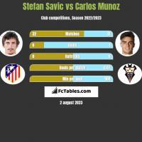 Stefan Savić vs Carlos Munoz h2h player stats