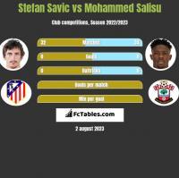Stefan Savic vs Mohammed Salisu h2h player stats