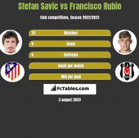 Stefan Savić vs Francisco Rubio h2h player stats