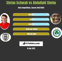 Stefan Schwab vs Abdullahi Shehu h2h player stats