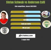 Stefan Schwab vs Anderson Esiti h2h player stats