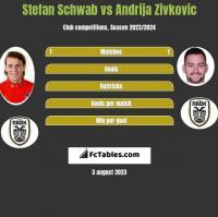 Stefan Schwab vs Andrija Zivkovic h2h player stats