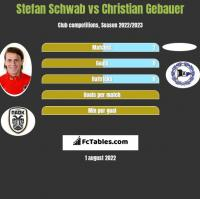 Stefan Schwab vs Christian Gebauer h2h player stats