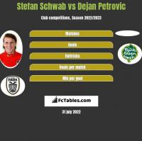 Stefan Schwab vs Dejan Petrovic h2h player stats