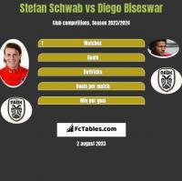 Stefan Schwab vs Diego Biseswar h2h player stats