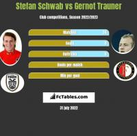 Stefan Schwab vs Gernot Trauner h2h player stats
