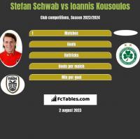 Stefan Schwab vs Ioannis Kousoulos h2h player stats