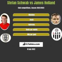 Stefan Schwab vs James Holland h2h player stats