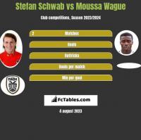 Stefan Schwab vs Moussa Wague h2h player stats