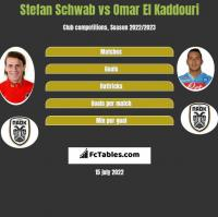Stefan Schwab vs Omar El Kaddouri h2h player stats