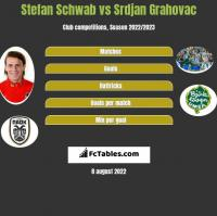 Stefan Schwab vs Srdjan Grahovac h2h player stats