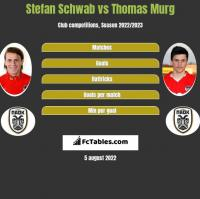 Stefan Schwab vs Thomas Murg h2h player stats