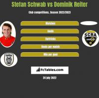 Stefan Schwab vs Dominik Reiter h2h player stats