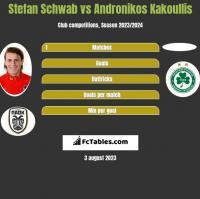 Stefan Schwab vs Andronikos Kakoullis h2h player stats