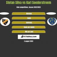 Stefan Silva vs Karl Soederstroem h2h player stats