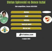 Stefan Spirovski vs Bence Iszlai h2h player stats