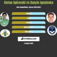 Stefan Spirovski vs Danylo Ignatenko h2h player stats