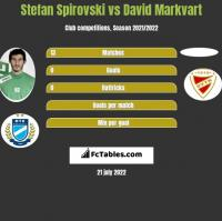 Stefan Spirovski vs David Markvart h2h player stats
