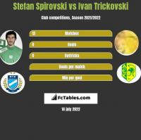 Stefan Spirovski vs Ivan Trickovski h2h player stats