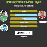 Stefan Spirovski vs Joan Truyols h2h player stats