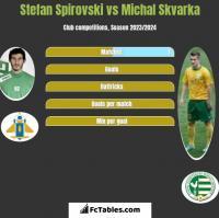 Stefan Spirovski vs Michal Skvarka h2h player stats