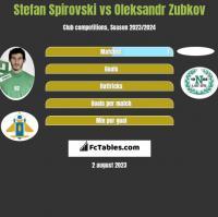 Stefan Spirovski vs Oleksandr Zubkov h2h player stats