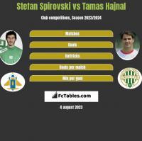 Stefan Spirovski vs Tamas Hajnal h2h player stats