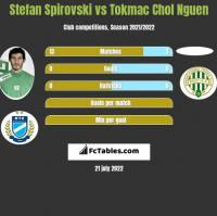 Stefan Spirovski vs Tokmac Chol Nguen h2h player stats